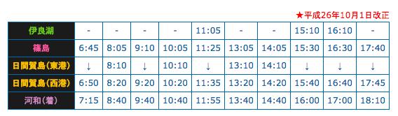 河和往日間賀島高速船 時刻表