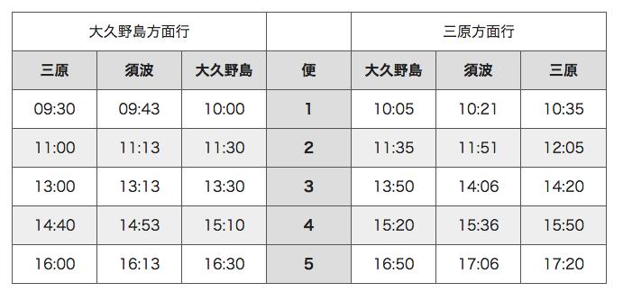 三原至大久野島 高速船 時刻表