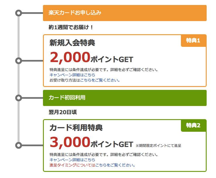 日本樂天信用卡申請送5000日幣點數
